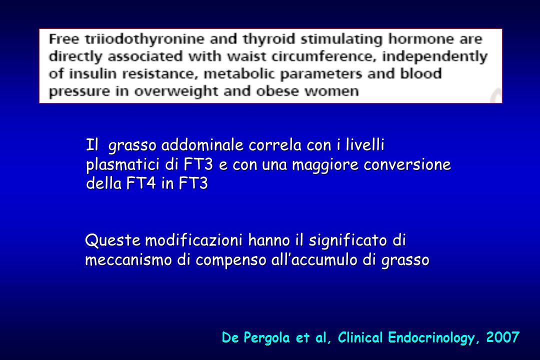De Pergola et al, Clinical Endocrinology, 2007 Il grasso addominale correla con i livelli plasmatici di FT3 e con una maggiore conversione della FT4 in FT3 Queste modificazioni hanno il significato di meccanismo di compenso all'accumulo di grasso