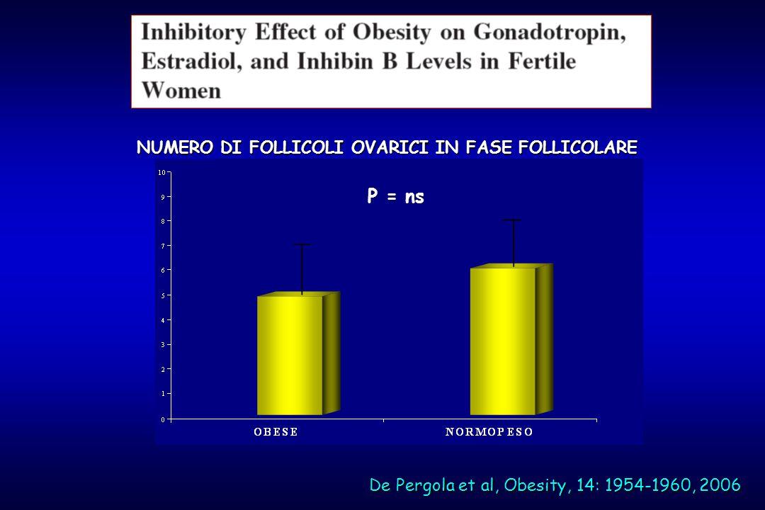 P=ns NUMERO DI FOLLICOLI OVARICI IN FASE FOLLICOLARE De Pergola et al, Obesity, 14: 1954-1960, 2006