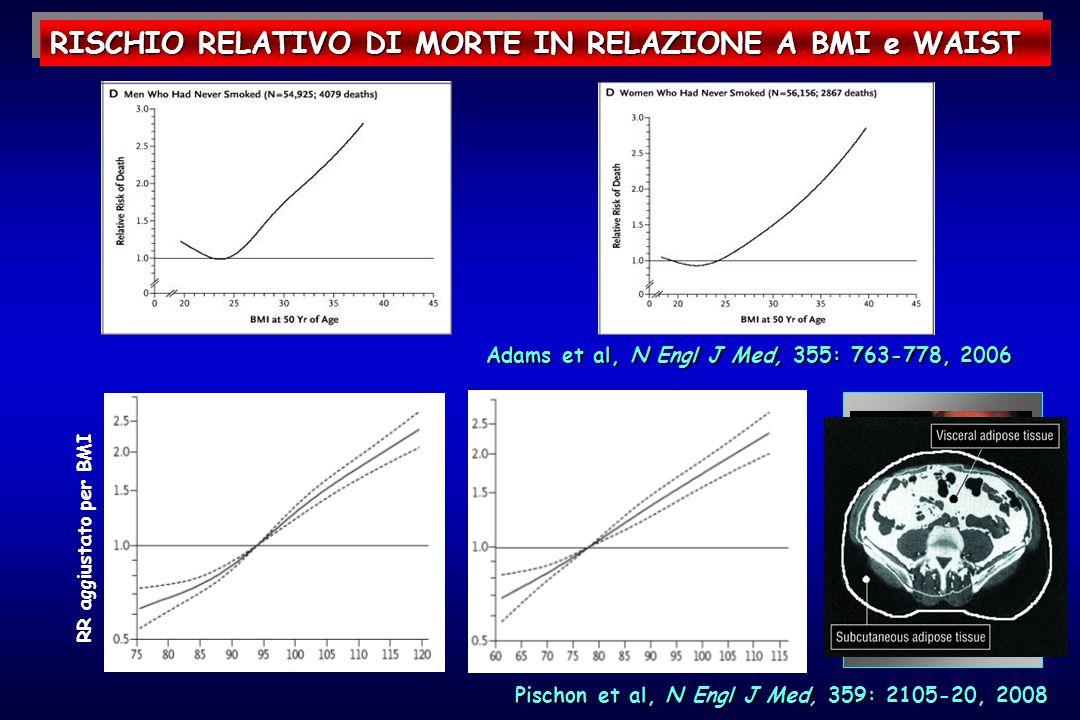 RISCHIO RELATIVO DI MORTE IN RELAZIONE A BMI e WAIST Adams et al, N Engl J Med, 355: 763-778, 2006 RR aggiustato per BMI Pischon et al, N Engl J Med, 359: 2105-20, 2008