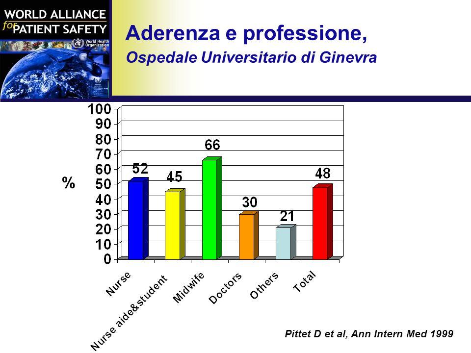 Aderenza e professione, Ospedale Universitario di Ginevra Pittet D et al, Ann Intern Med 1999 %