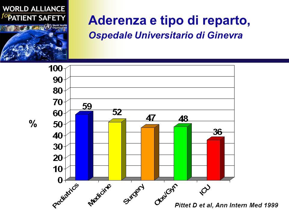 Aderenza e tipo di reparto, Ospedale Universitario di Ginevra Pittet D et al, Ann Intern Med 1999 %