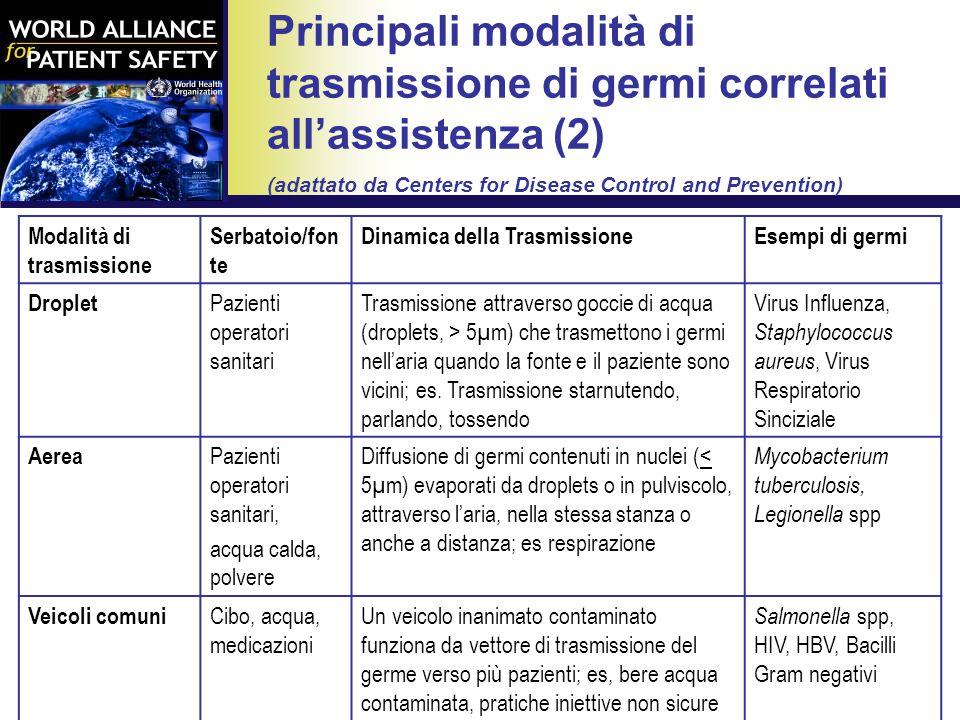 Pittet D et al, Lancet Infect Dis, Oct 2006