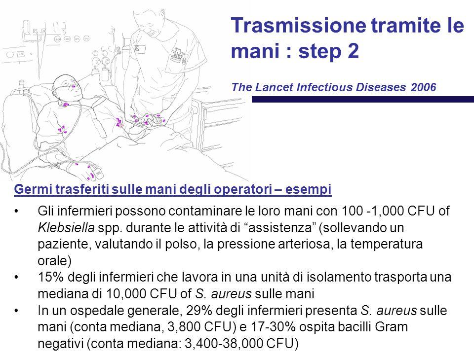 Germi trasferiti sulle mani degli operatori – esempi Gli infermieri possono contaminare le loro mani con 100 -1,000 CFU of Klebsiella spp.