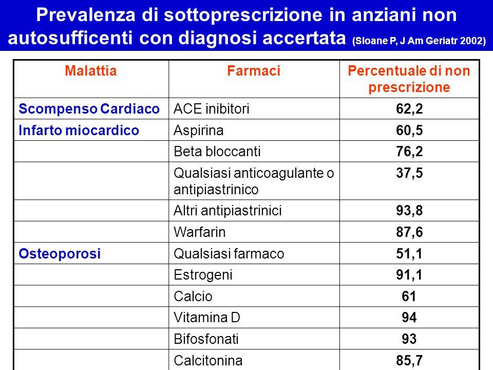MalattiaFarmaciPercentuale di non prescrizione Scompenso CardiacoACE inibitori62,2 Infarto miocardicoAspirina60,5 Beta bloccanti76,2 Qualsiasi anticoa