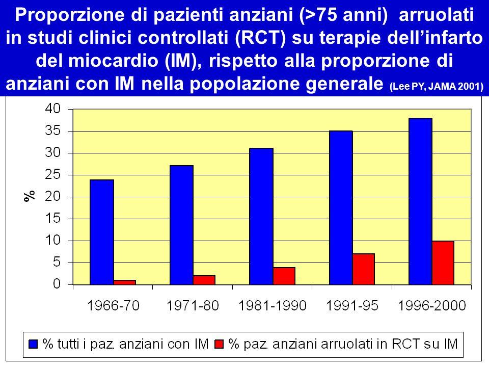 Proporzione di pazienti anziani (>75 anni) arruolati in studi clinici controllati (RCT) su terapie dell'infarto del miocardio (IM), rispetto alla prop