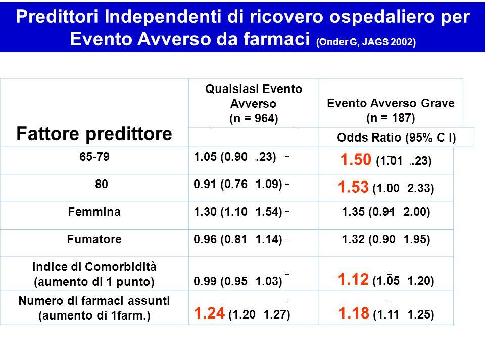 Predittori Independenti di ricovero ospedaliero per Evento Avverso da farmaci (Onder G, JAGS 2002) Fattore predittore Qualsiasi Evento Avverso (n = 96