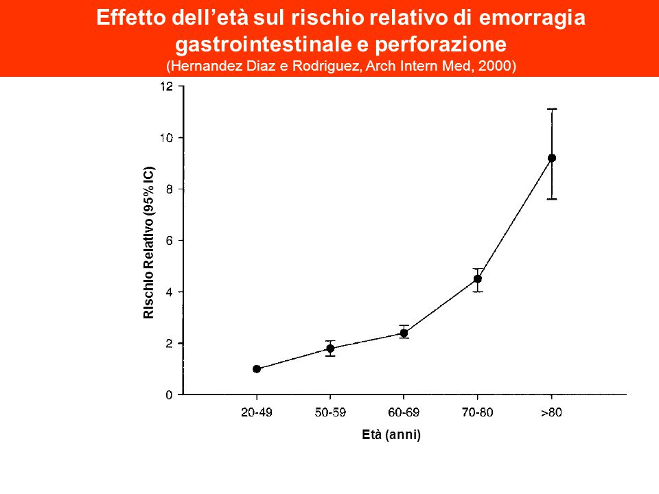 Età (anni) Rischio Relativo (95% IC) Effetto dell'età sul rischio relativo di emorragia gastrointestinale e perforazione (Hernandez Diaz e Rodriguez,
