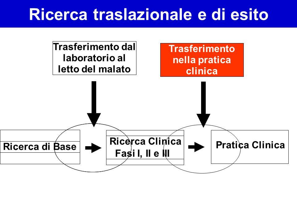 Ricerca di Base Ricerca Clinica Fasi I, II e III Pratica Clinica Ricerca traslazionale e di esito Trasferimento dal laboratorio al letto del malato Tr