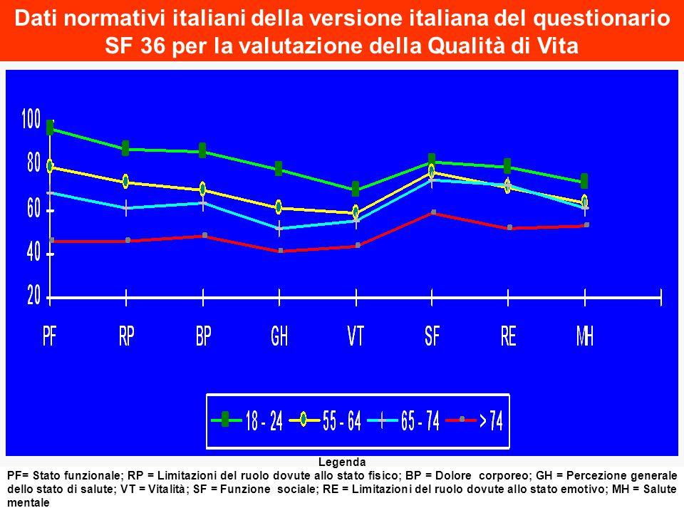 Dati normativi italiani della versione italiana del questionario SF 36 per la valutazione della Qualità di Vita Legenda PF= Stato funzionale; RP = Lim