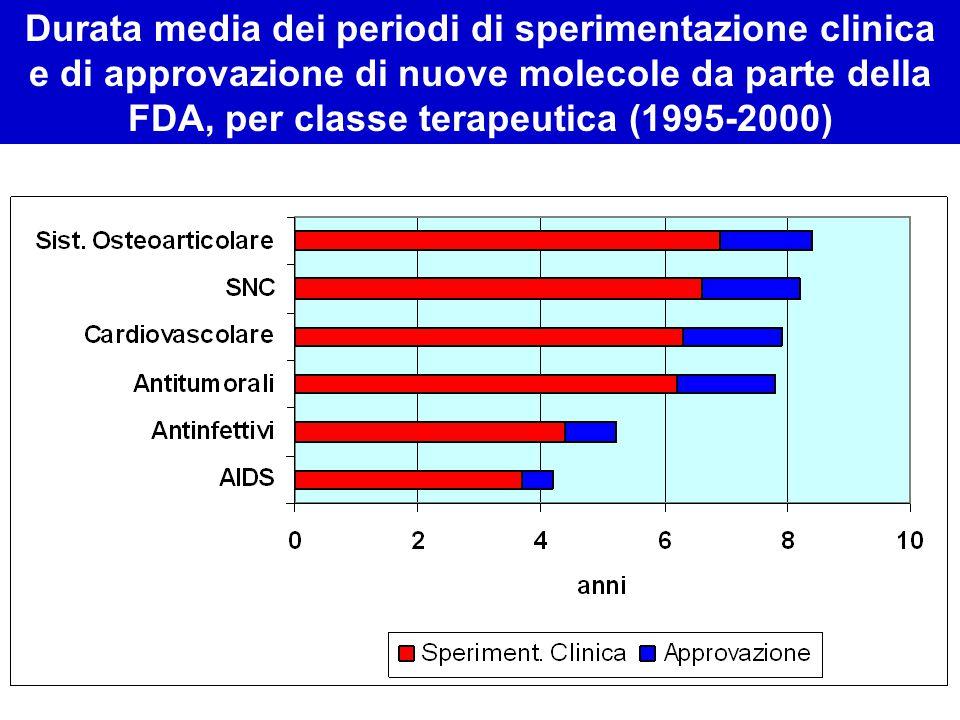 Durata media dei periodi di sperimentazione clinica e di approvazione di nuove molecole da parte della FDA, per classe terapeutica (1995-2000)