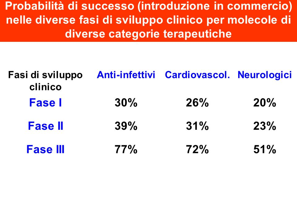 Fasi di sviluppo clinico Anti-infettiviCardiovascol.Neurologici Fase I30%26%20% Fase II39%31%23% Fase III77%72%51% Probabilità di successo (introduzio