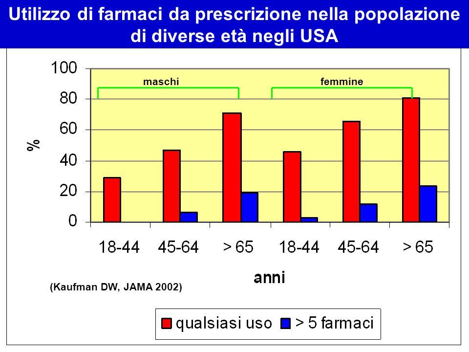 maschifemmine Utilizzo di farmaci da prescrizione nella popolazione di diverse età negli USA (Kaufman DW, JAMA 2002)
