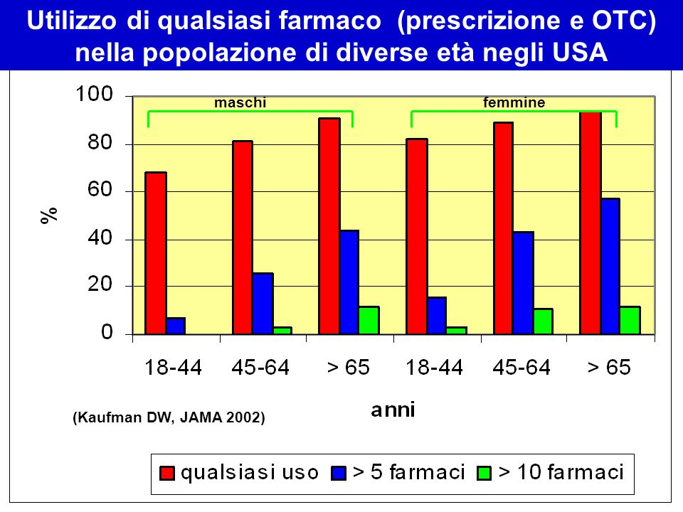 maschifemmine Utilizzo di qualsiasi farmaco (prescrizione e OTC) nella popolazione di diverse età negli USA (Kaufman DW, JAMA 2002)