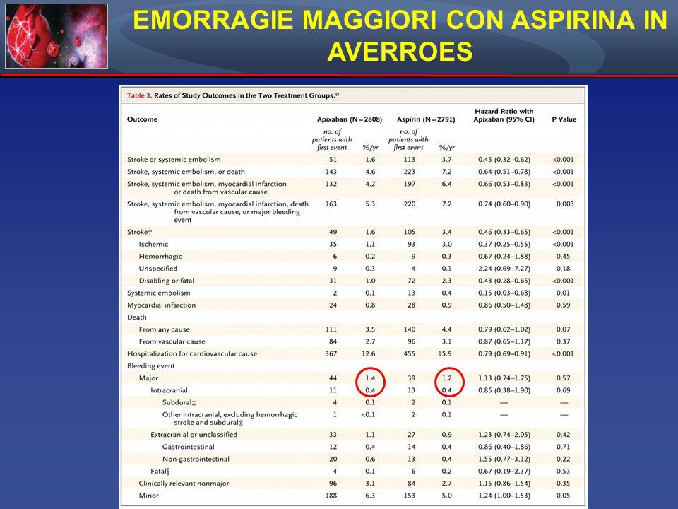 EMORRAGIE MAGGIORI CON ASPIRINA IN AVERROES