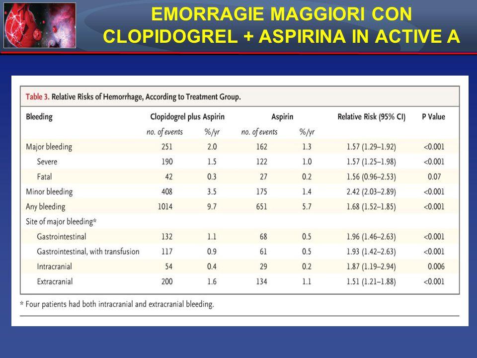 EMORRAGIE MAGGIORI CON CLOPIDOGREL + ASPIRINA IN ACTIVE A