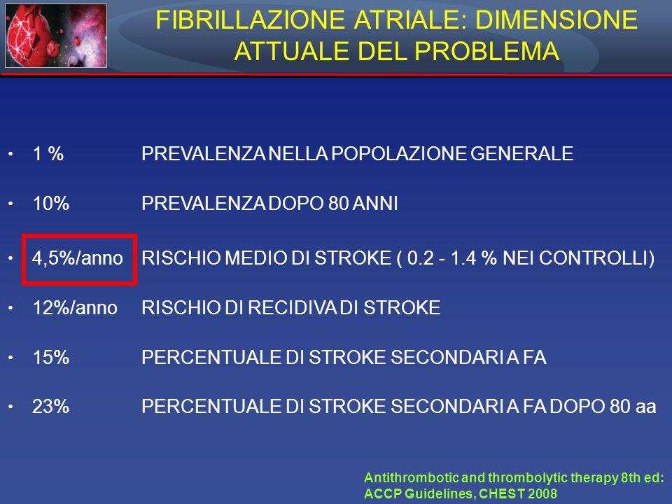 FIBRILLAZIONE ATRIALE: DIMENSIONE ATTUALE DEL PROBLEMA 1 % PREVALENZA NELLA POPOLAZIONE GENERALE 10% PREVALENZA DOPO 80 ANNI 4,5%/anno RISCHIO MEDIO DI STROKE ( 0.2 - 1.4 % NEI CONTROLLI) 12%/anno RISCHIO DI RECIDIVA DI STROKE 15% PERCENTUALE DI STROKE SECONDARI A FA 23% PERCENTUALE DI STROKE SECONDARI A FA DOPO 80 aa Antithrombotic and thrombolytic therapy 8th ed: ACCP Guidelines, CHEST 2008