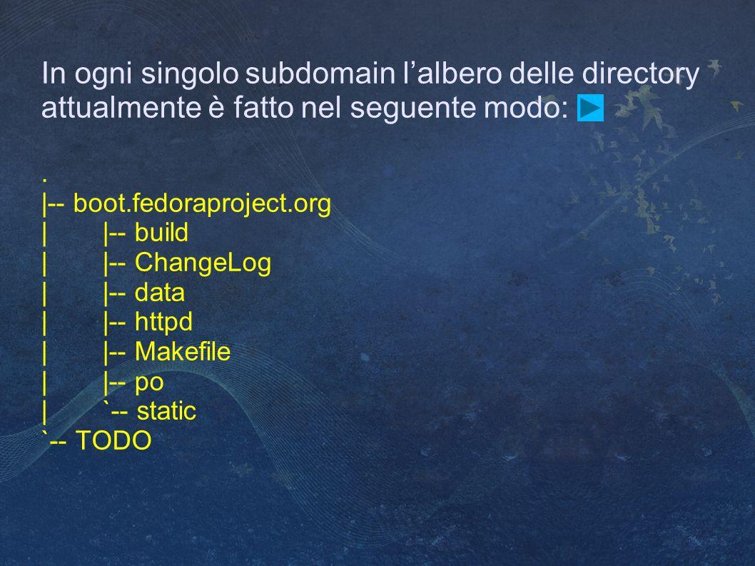 In ogni singolo subdomain l'albero delle directory attualmente è fatto nel seguente modo:.