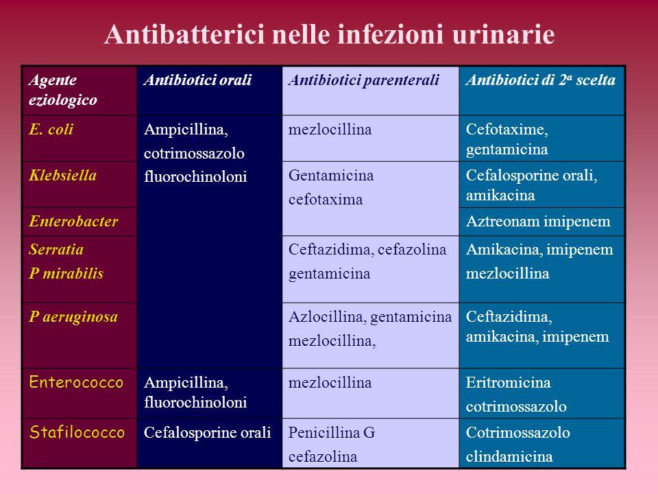 Antibatterici nelle infezioni urinarie Agente eziologico Antibiotici oraliAntibiotici parenteraliAntibiotici di 2 a scelta E. coliAmpicillina, cotrimo
