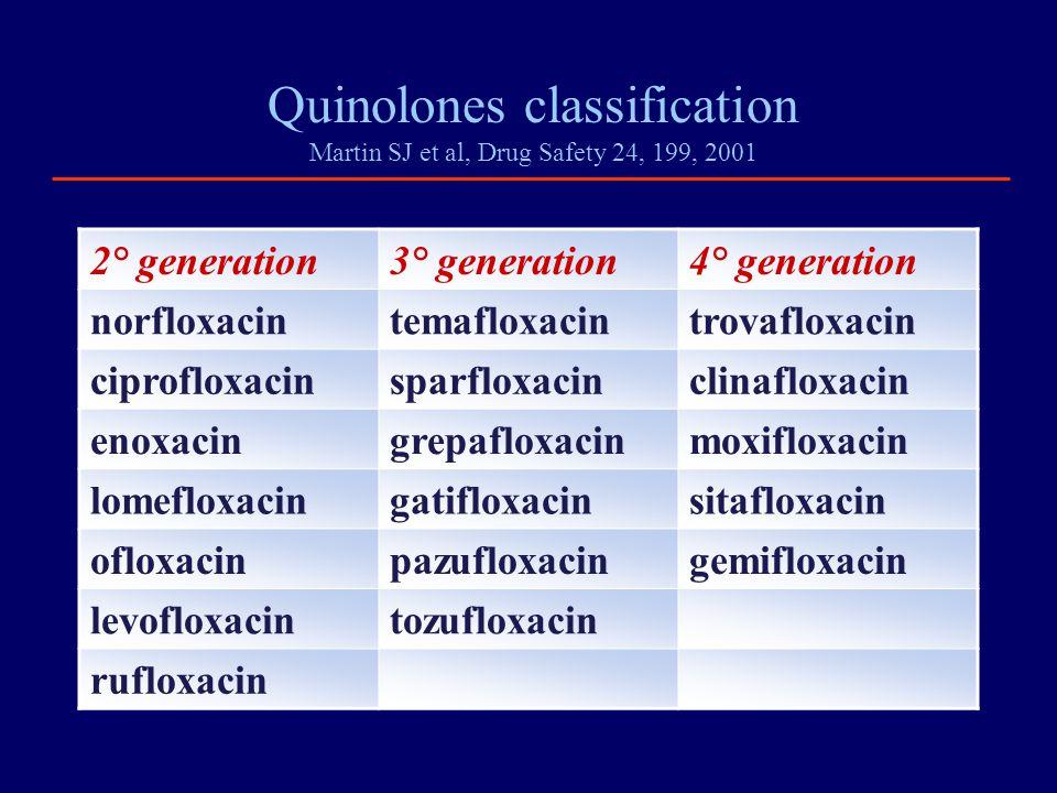 Quinolones classification Martin SJ et al, Drug Safety 24, 199, 2001 2° generation3° generation4° generation norfloxacintemafloxacintrovafloxacin cipr
