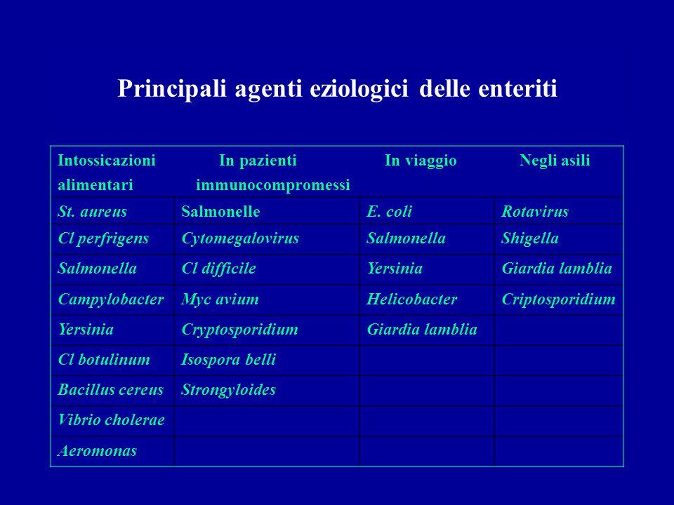 Principali agenti eziologici delle enteriti Intossicazioni In pazienti In viaggio Negli asili alimentari immunocompromessi St. aureusSalmonelleE. coli