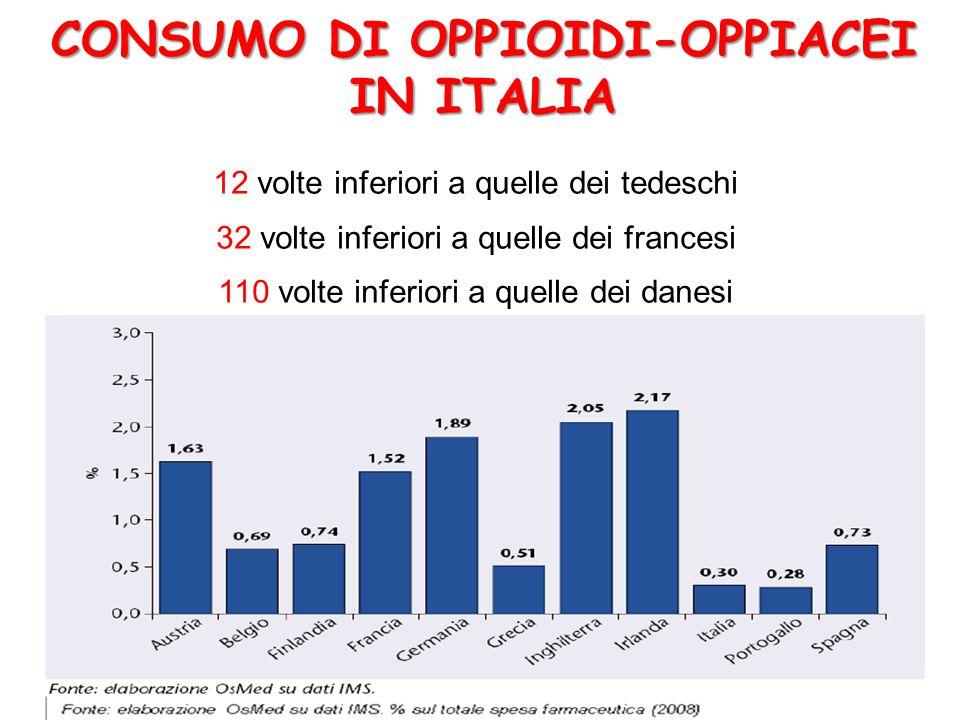 12 volte inferiori a quelle dei tedeschi 32 volte inferiori a quelle dei francesi 110 volte inferiori a quelle dei danesi CONSUMO DI OPPIOIDI-OPPIACEI IN ITALIA