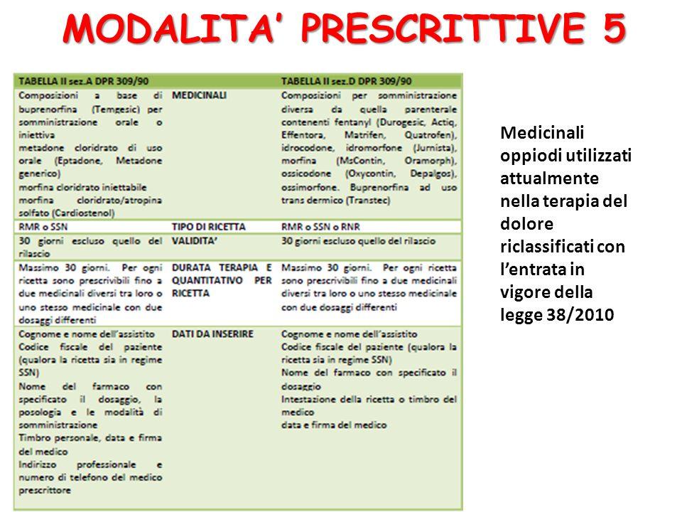Medicinali oppiodi utilizzati attualmente nella terapia del dolore riclassificati con l'entrata in vigore della legge 38/2010 MODALITA' PRESCRITTIVE 5