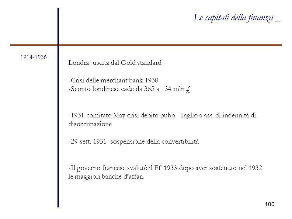 100 1914-1936 Le capitali della finanza _ Londra uscita dal Gold standard -Crisi delle merchant bank 1930 -Sconto londinese cade da 365 a 134 mln £ -1