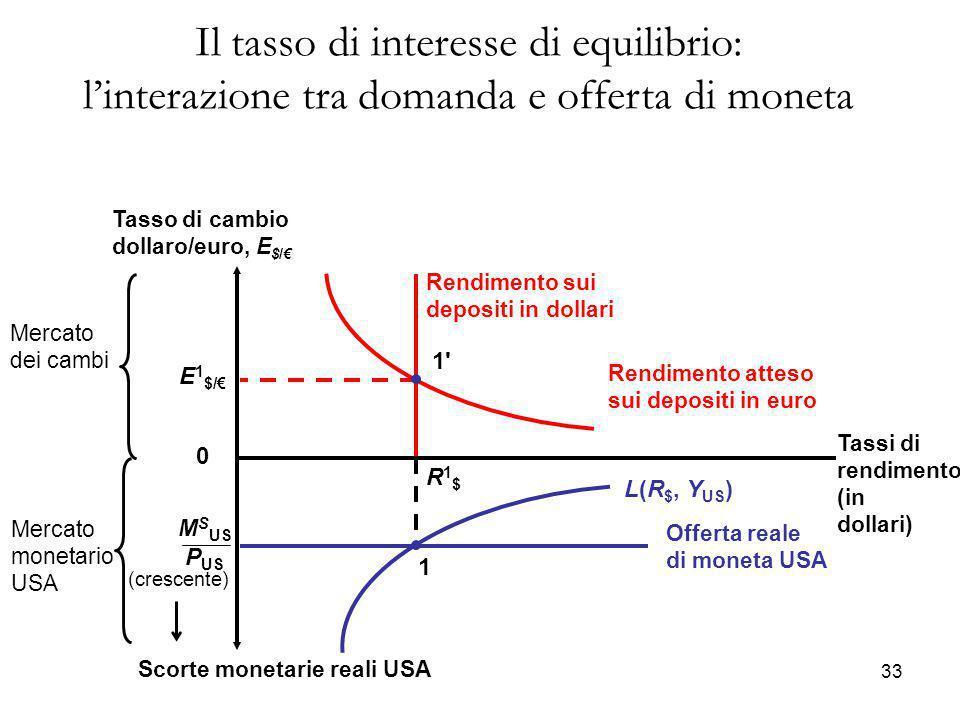 Il tasso di interesse di equilibrio: l'interazione tra domanda e offerta di moneta Rendimento sui depositi in dollari Rendimento atteso sui depositi i
