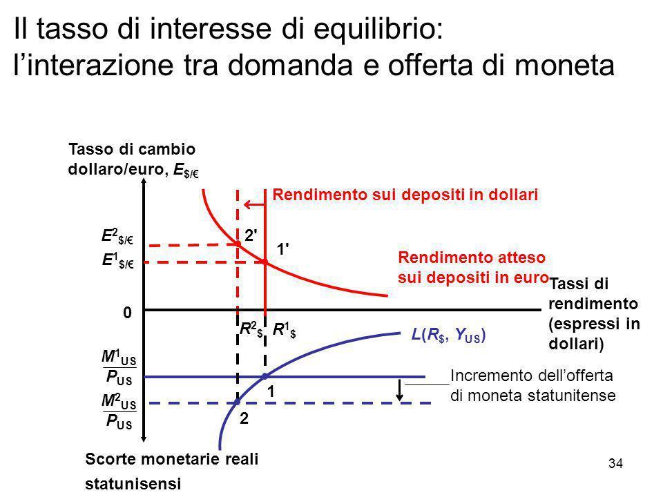 Incremento dell'offerta di moneta statunitense Rendimento atteso sui depositi in euro E 2 $/€ 2'2' Scorte monetarie reali statunisensi Tassi di rendim
