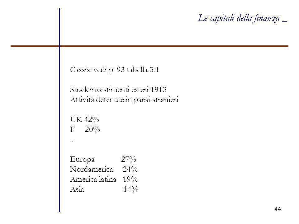 44 Le capitali della finanza _ Cassis: vedi p. 93 tabella 3.1 Stock investimenti esteri 1913 Attività detenute in paesi stranieri UK 42% F 20%.. Europ