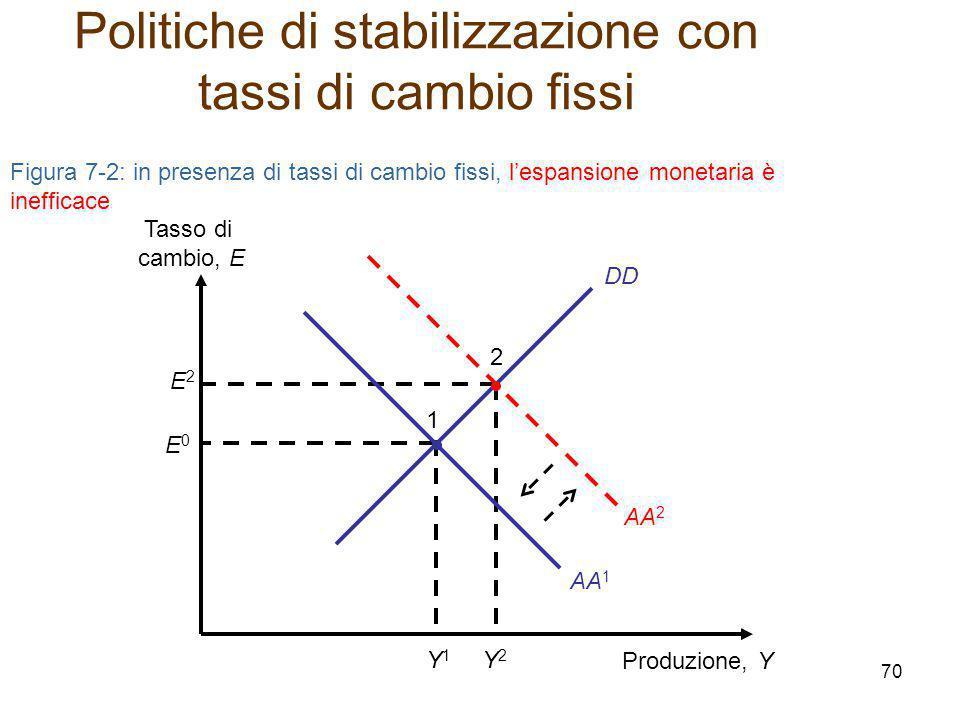 DD Figura 7-2: in presenza di tassi di cambio fissi, l'espansione monetaria è inefficace Produzione, Y Tasso di cambio, E E2E2 Y2Y2 2 E0E0 Y1Y1 1 AA 2