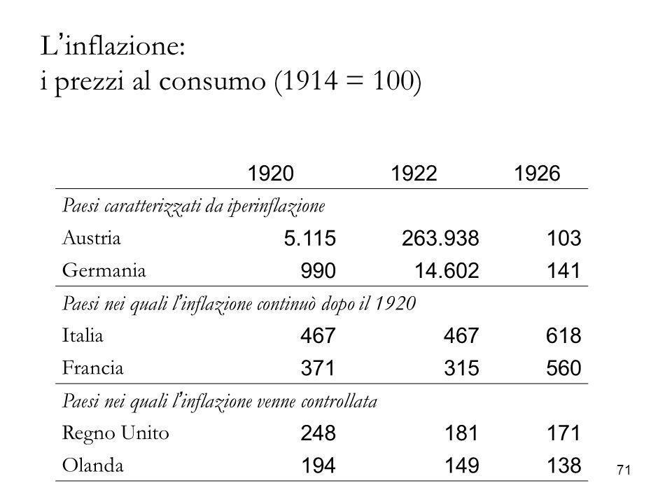 71 L'inflazione: i prezzi al consumo (1914 = 100) 1920 1922 1926 Paesi caratterizzati da iperinflazione Austria 5.115263.938103 Germania 99014.602141