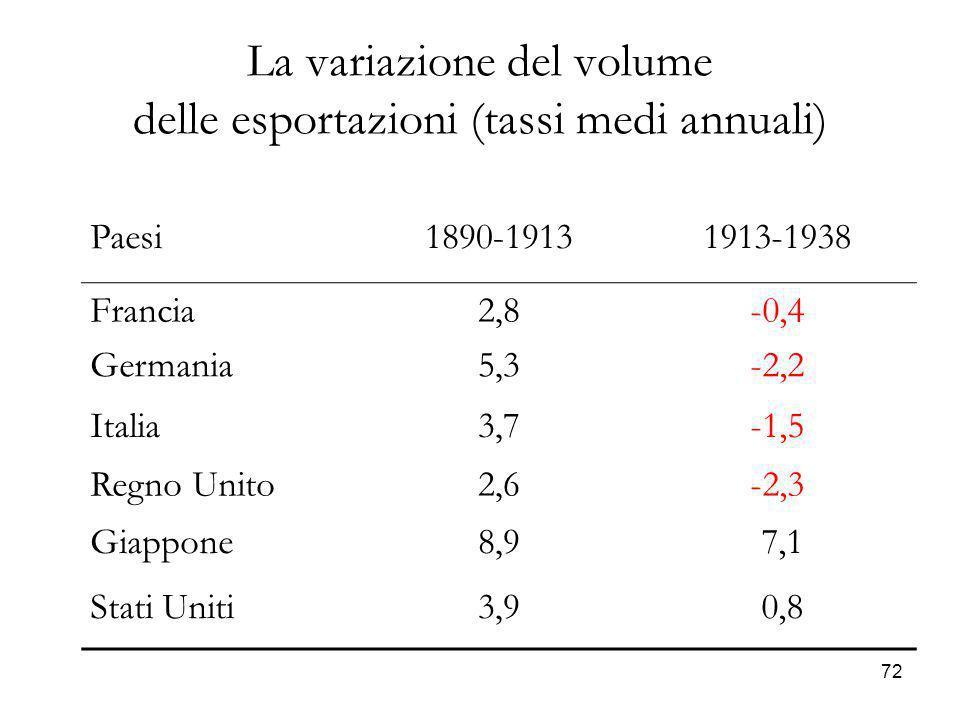 72 La variazione del volume delle esportazioni (tassi medi annuali) Paesi1890-19131913-1938 Francia2,8-0,4 Germania5,3-2,2 Italia3,7-1,5 Regno Unito2,