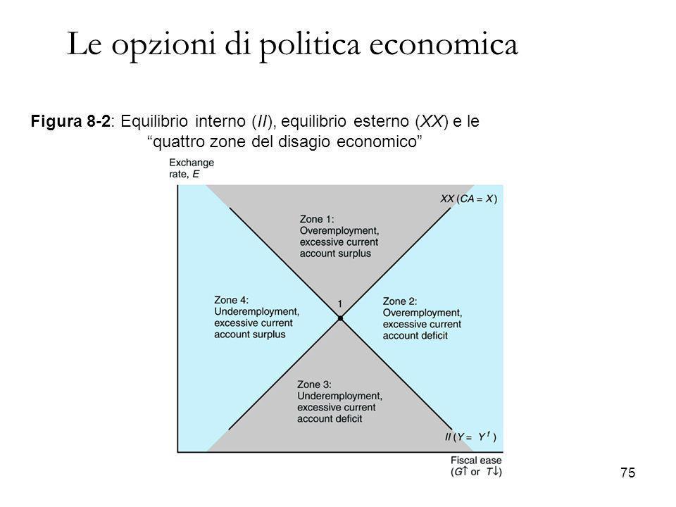 """Figura 8-2: Equilibrio interno (II), equilibrio esterno (XX) e le """"quattro zone del disagio economico"""" Le opzioni di politica economica 75"""