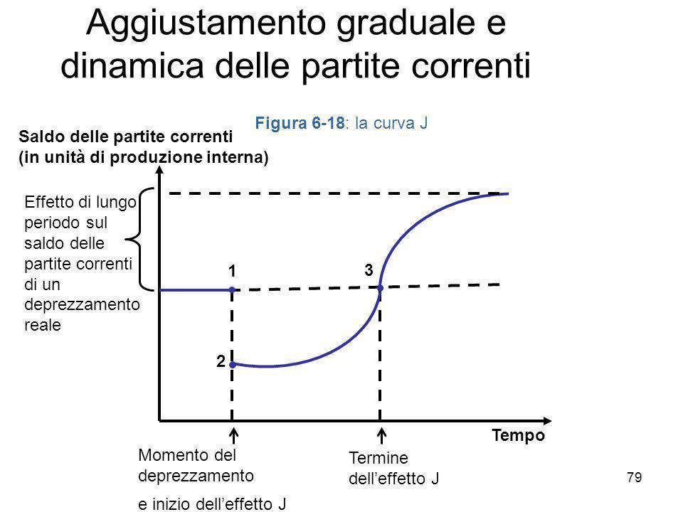 2 Figura 6-18: la curva J Tempo Saldo delle partite correnti (in unità di produzione interna) 1 3 Effetto di lungo periodo sul saldo delle partite cor