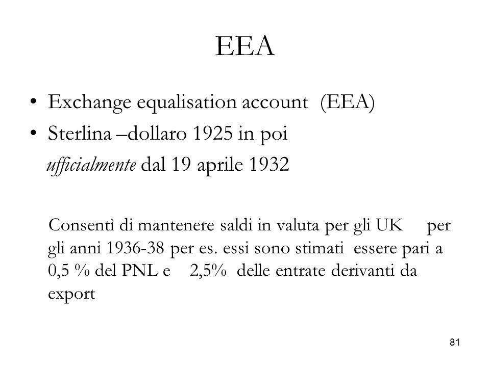 EEA Exchange equalisation account (EEA) Sterlina –dollaro 1925 in poi ufficialmente dal 19 aprile 1932 Consentì di mantenere saldi in valuta per gli U