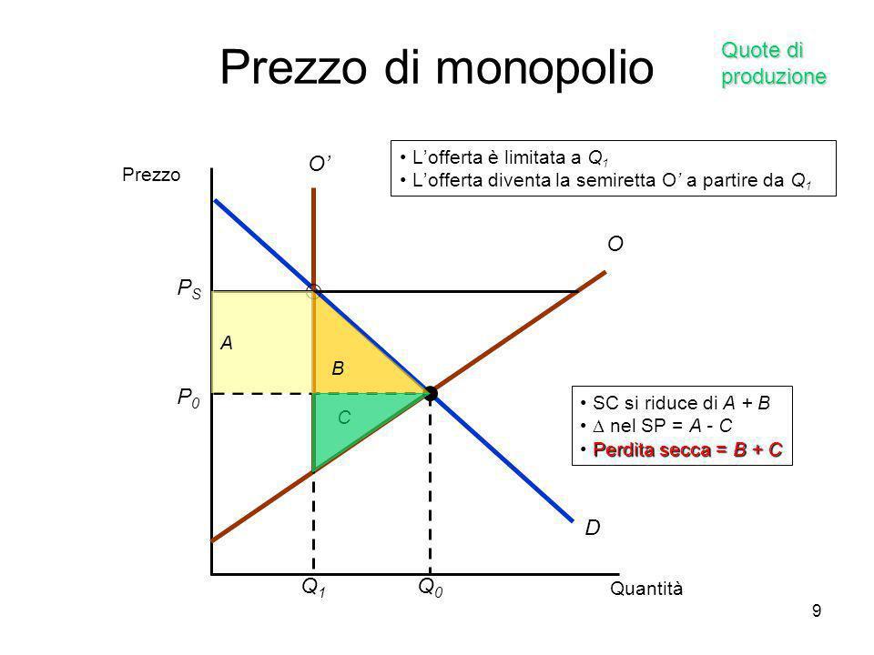 9 B A SC si riduce di A + B  nel SP = A - C Perdita secca = B + C C Prezzo di monopolio Quantità Prezzo D P0P0 Q0Q0 O PSPS O'O' Q1Q1 L'offerta è limi