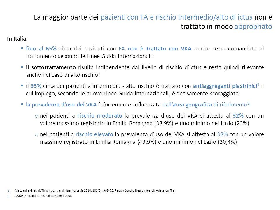 La maggior parte dei pazienti con FA e rischio intermedio/alto di ictus non è trattato in modo appropriato In Italia:  fino al 65% circa dei pazienti