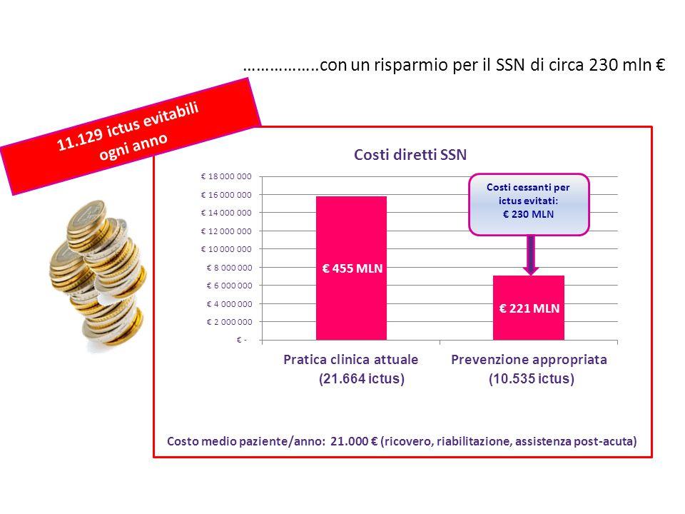 ……………..con un risparmio per il SSN di circa 230 mln € (21.664 ictus)(10.535 ictus) Costi cessanti per ictus evitati: € 230 MLN Costo medio paziente/an