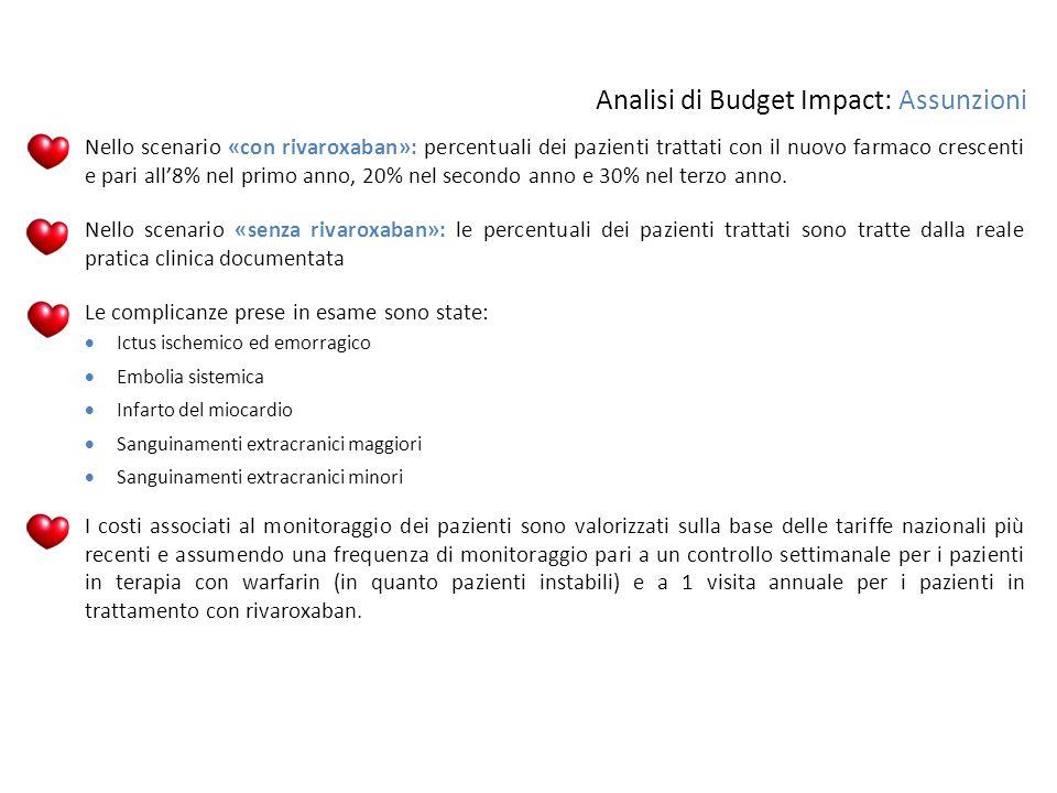 Analisi di Budget Impact: Assunzioni  Nello scenario «con rivaroxaban»: percentuali dei pazienti trattati con il nuovo farmaco crescenti e pari all'8
