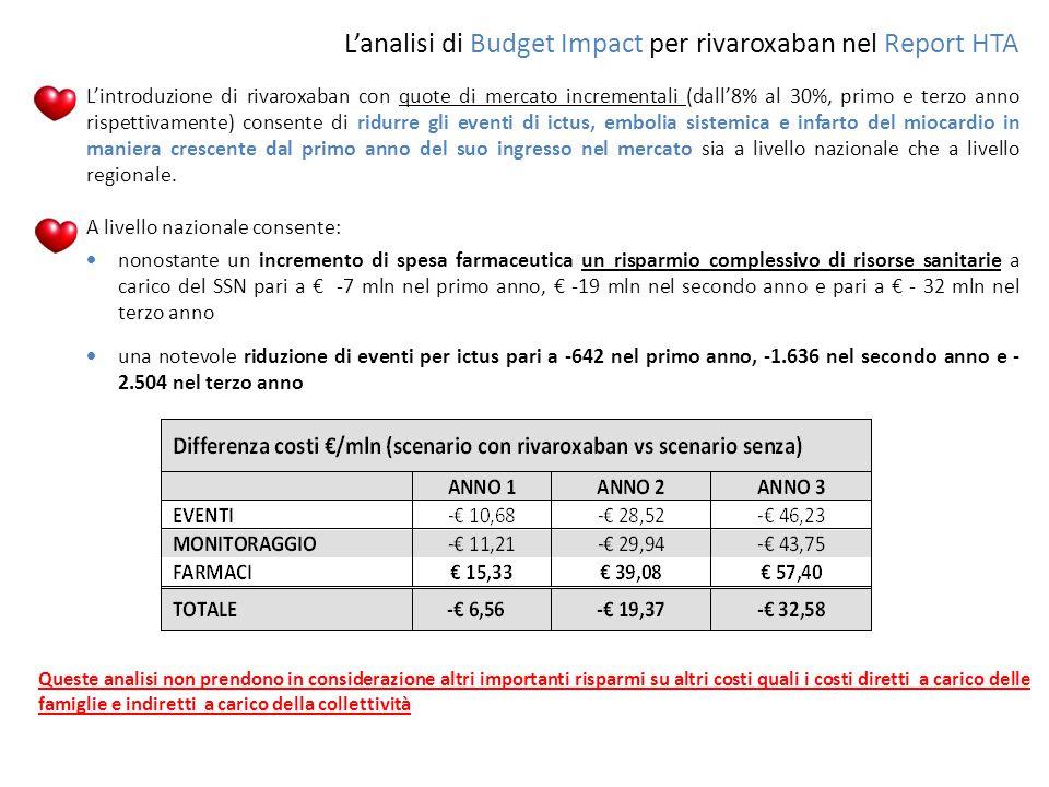 L'analisi di Budget Impact per rivaroxaban nel Report HTA  L'introduzione di rivaroxaban con quote di mercato incrementali (dall'8% al 30%, primo e t