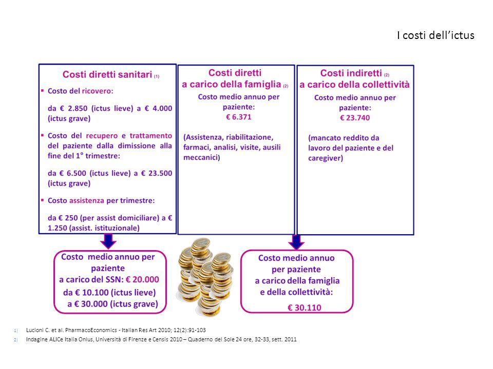 I costi dell'ictus 1) Lucioni C. et al. PharmacoEconomics - Italian Res Art 2010; 12(2):91-103 2) Indagine ALICe Italia Onlus, Università di Firenze e