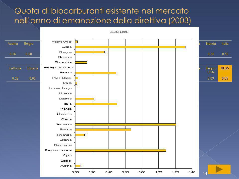 14 Quota di biocarburanti esistente nel mercato nell'anno di emanazione della direttiva (2003) AustriaBelgioCiproRepubblica ceca DanimarcaEstoniaFinlandiaFranciaGermaniaGreciaUngheriaIrlandaItalia 0,060,00 1,090,00 0,110,671,210,00 0,50 LettoniaLituaniaLussemburgoMaltaPaesi Bassi PoloniaPortogalloSlovacchiaSloveniaSpagnaSveziaRegno Unito UE25 0,220,00 0,020,030,490,000,140,000,351,320,030,05