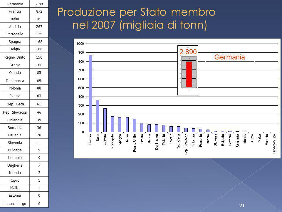 21 Produzione per Stato membro nel 2007 (migliaia di tonn) Germania2,89 Francia872 Italia363 Austria267 Portogallo175 Spagna168 Belgio166 Regno Unito150 Grecia100 Olanda85 Danimarca85 Polonia80 Svezia63 Rep.