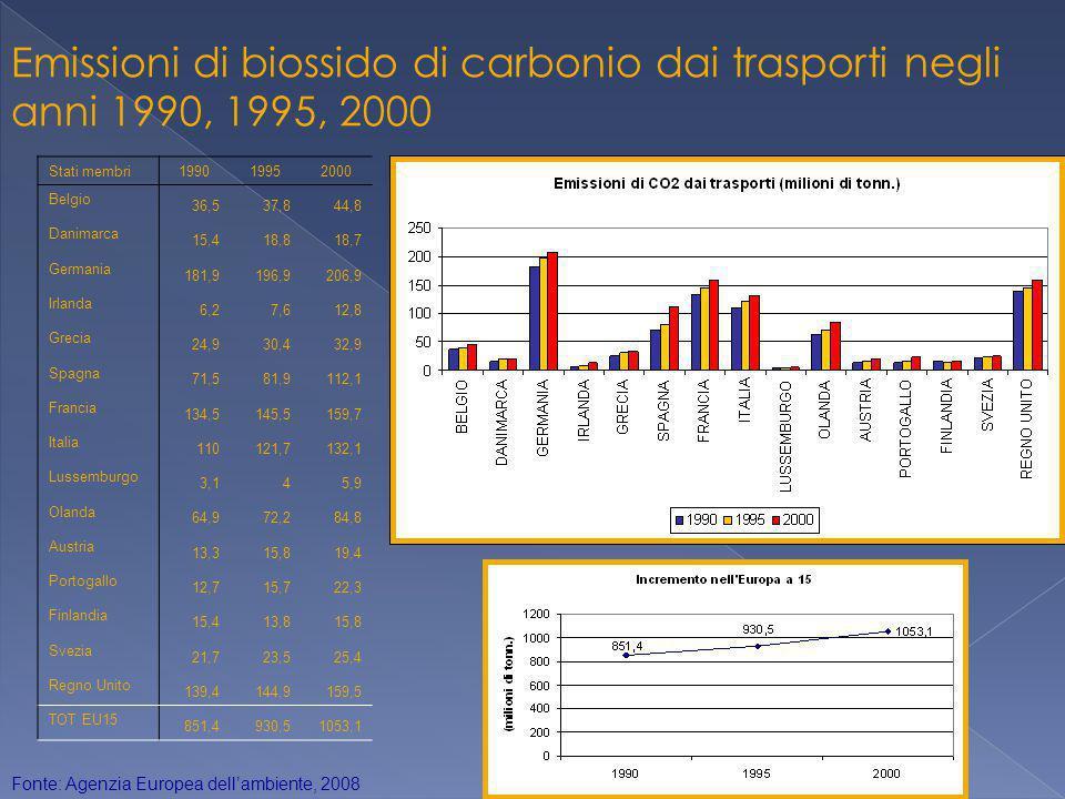 15 Quota di biocarburanti immessi nel mercato nel 2004 e 2005 20042005 Austria0,060,93 Belgio0,00 Cipro0,00 Repubblica ceca1,000,05 Danimarca0,00Nessun dato Estonia0,00 Finlandia0,11Nessun dato Francia0,670,97 Germania1,723,75 Grecia0,00Nessun dato Ungheria0,000,07 Irlanda0,000,05 Italia0,500,51 Lettonia0,070,33 Lituania0,020,72 Lussemburgo0,02 Malta0,100,52 Paesi Bassi0,010,02 Polonia0,300,48 Portogallo0,00 Slovacchia0,15Nessun dato Slovenia0,060,35 Spagna0,380,44 Svezia2,282,23 Regno Unito0,040,18 Totale UE0,71,0