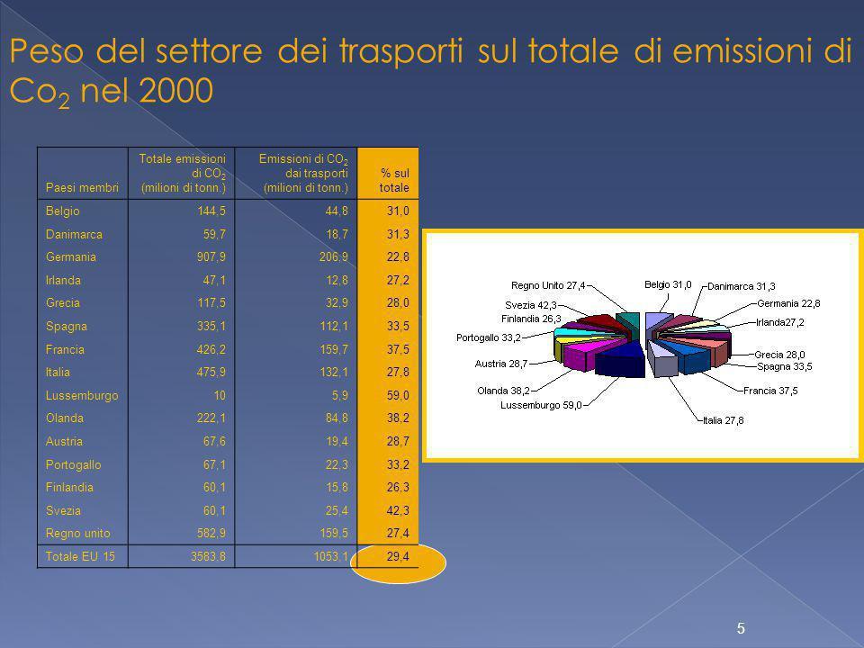 5 Paesi membri Totale emissioni di CO 2 (milioni di tonn.) Emissioni di CO 2 dai trasporti (milioni di tonn.) % sul totale Belgio144,544,831,0 Danimarca59,718,731,3 Germania907,9206,922,8 Irlanda47,112,827,2 Grecia117,532,928,0 Spagna335,1112,133,5 Francia426,2159,737,5 Italia475,9132,127,8 Lussemburgo105,959,0 Olanda222,184,838,2 Austria67,619,428,7 Portogallo67,122,333,2 Finlandia60,115,826,3 Svezia60,125,442,3 Regno unito582,9159,527,4 Totale EU 153583,81053,129,4 Peso del settore dei trasporti sul totale di emissioni di Co 2 nel 2000