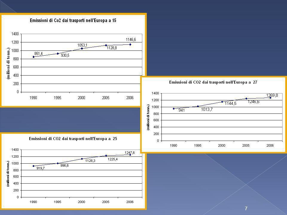 18 20032004200520062007 biodiesel1.371.0001.740.0002.866.0004.193.0004.874.000 bioetanolo227.000271.000461.000772.000871.000 totale1.598.0002.011.0003.327.0004.965.0005.745.000 Risultati delle politiche adottate (migliaia di tonn)