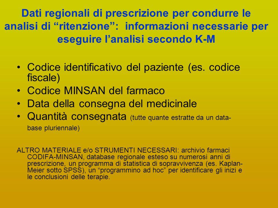 """Dati regionali di prescrizione per condurre le analisi di """"ritenzione"""": informazioni necessarie per eseguire l'analisi secondo K-M Codice identificati"""