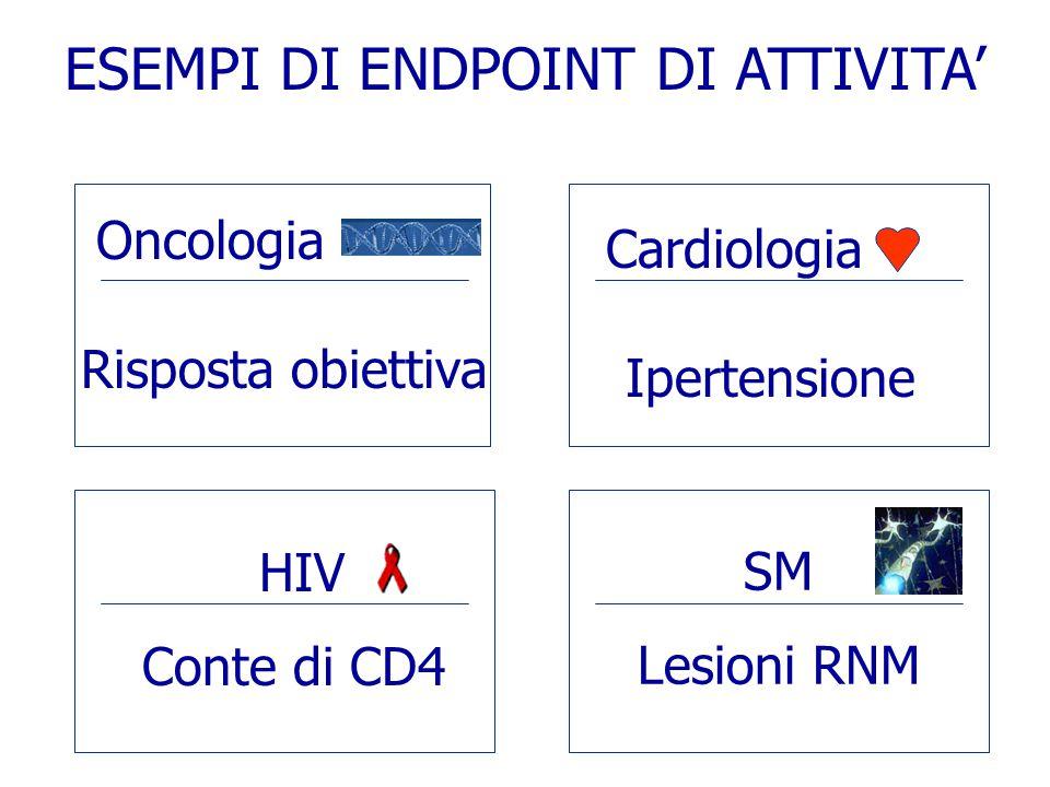 Oncologia Risposta obiettiva Cardiologia Ipertensione HIV Conte di CD4 SM Lesioni RNM ESEMPI DI ENDPOINT DI ATTIVITA'