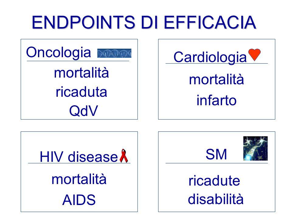 Oncologia mortalità ricaduta QdV Cardiologia mortalità infarto HIV disease mortalità AIDS SM ricadute disabilità ENDPOINTS DI EFFICACIA